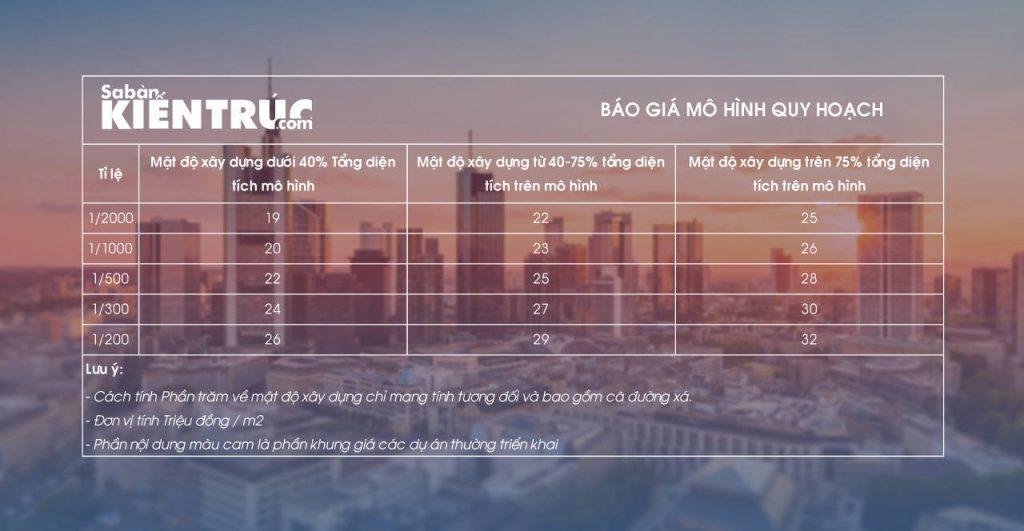 Bảng báo giá làm mô hình kiến trúc, sa bàn kiến trúc 2018